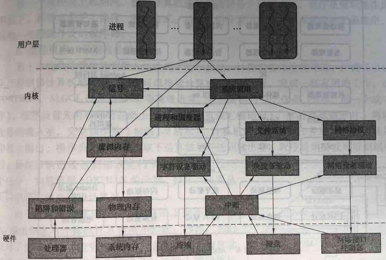 Linux操作系统的体系结构-为秀