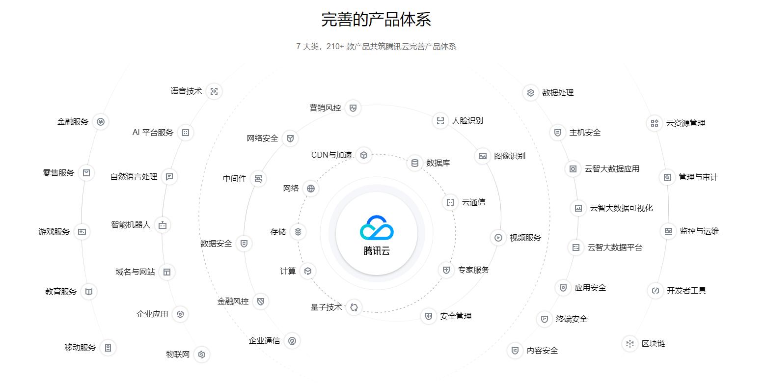 国内几大云服务提供商,买主机建网站不用愁-为秀